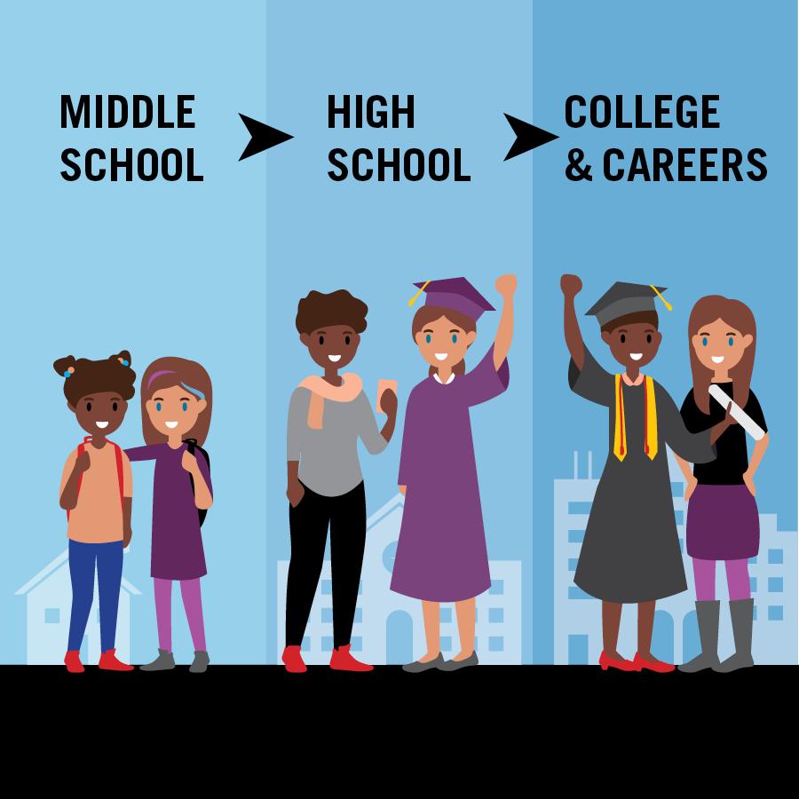 Middle School, High School, College & Careers